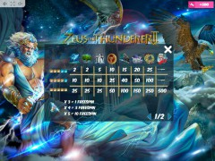 Zeus the Thunderer II slotsgames77.com MrSlotty 5/5