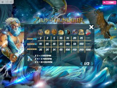 Zeus the Thunderer slotsgames77.com MrSlotty 5/5